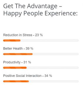 GoodThinkInc.com Get The Advantage - Happy People Experience Graph